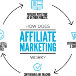 How To Start Making Money Online As An Affiliate Marketer or Newbies
