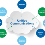 How Unified Communications Improve Business Productivity