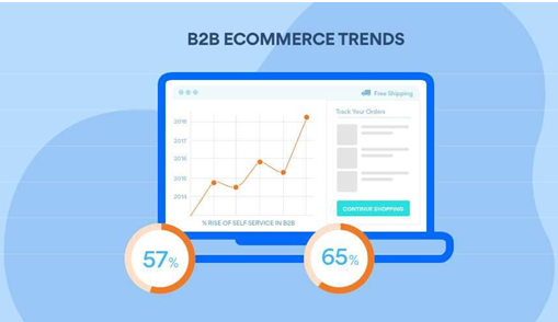 Latest B2B eCommerce trends in 2021